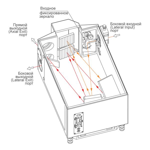 Один боковой входной порт монохроматора-спектрографа MSDD1000