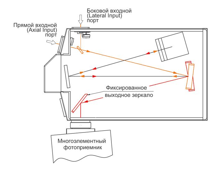 Один боковой выходной порт монохроматора-спектрографа MSDD1000
