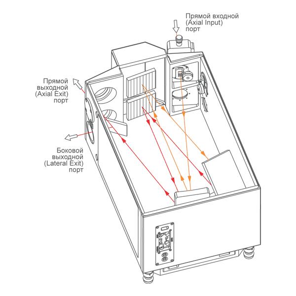 Один прямой входной порт монохроматора-спектрографа MSDD1000