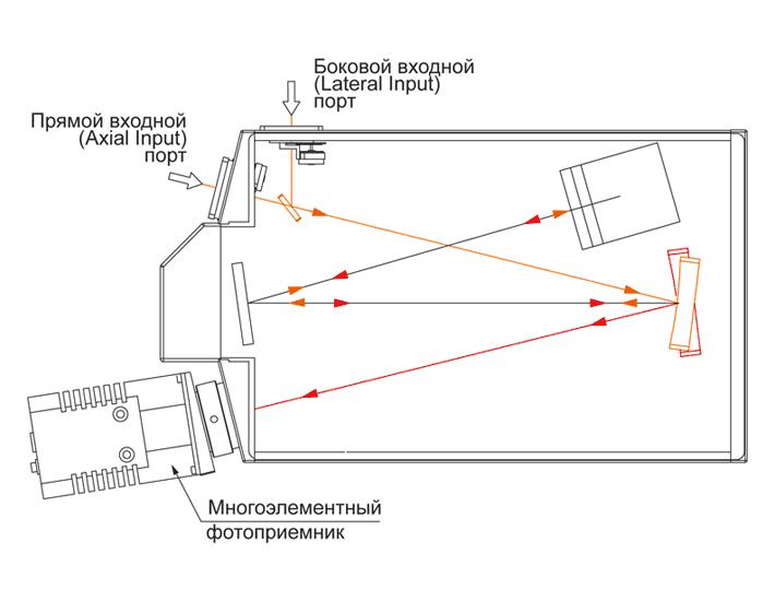 Один прямой выходной порт монохроматора-спектрографа MSDD1000