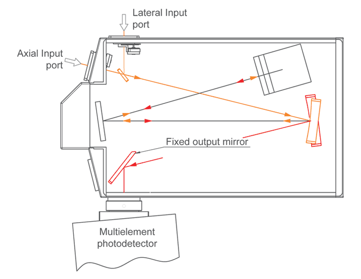 One lateral output port of monochromator-spectrograph MSDD1000