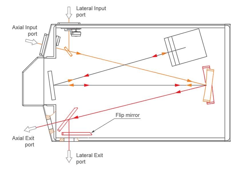 Two output ports of monochromator-spectrograph MSDD1000