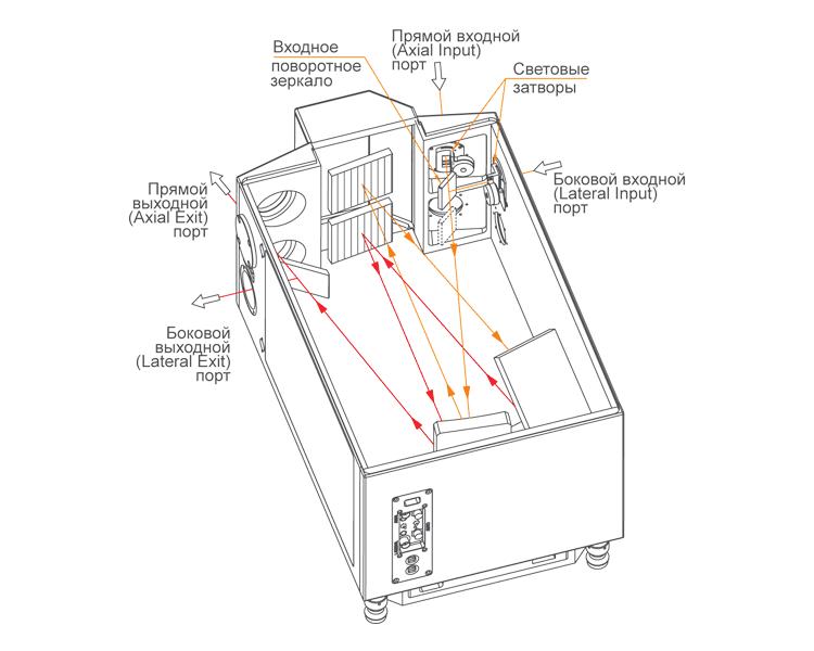 Входные и выходные порты монохроматора-спектрографа MSDD1000