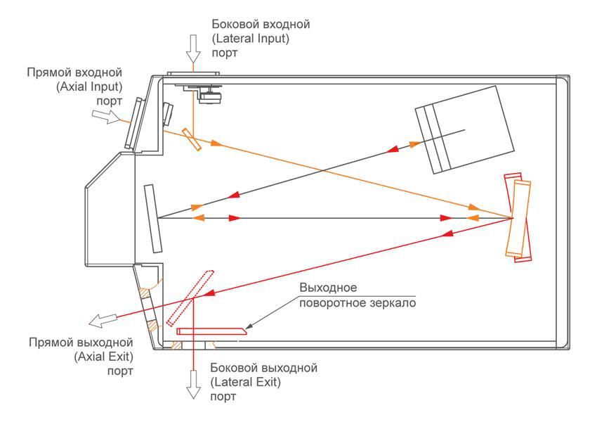 Два выходных порта монохроматора-спектрографа MSDD1000