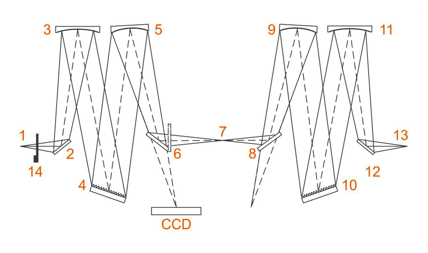 Оптическая схема монохроматора MZDD350i