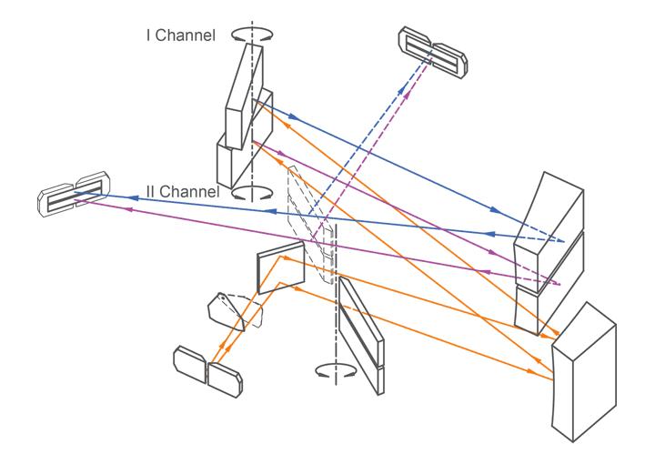 Optical scheme of spectrograph NP250-2
