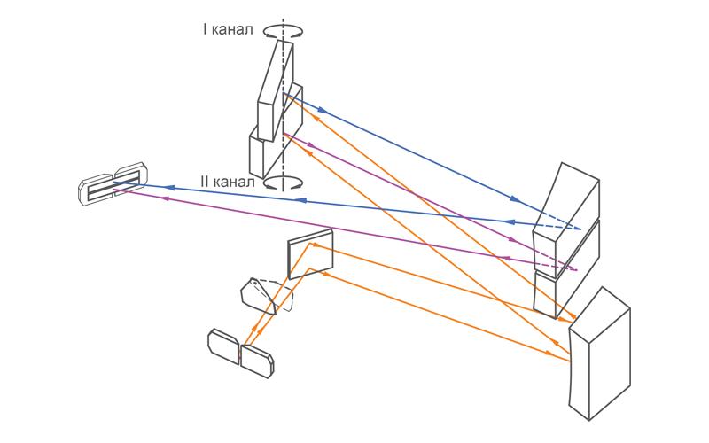 Оптическая схема спектрографа NP250-2M
