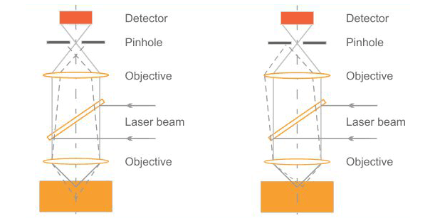 The principle of confocal detection
