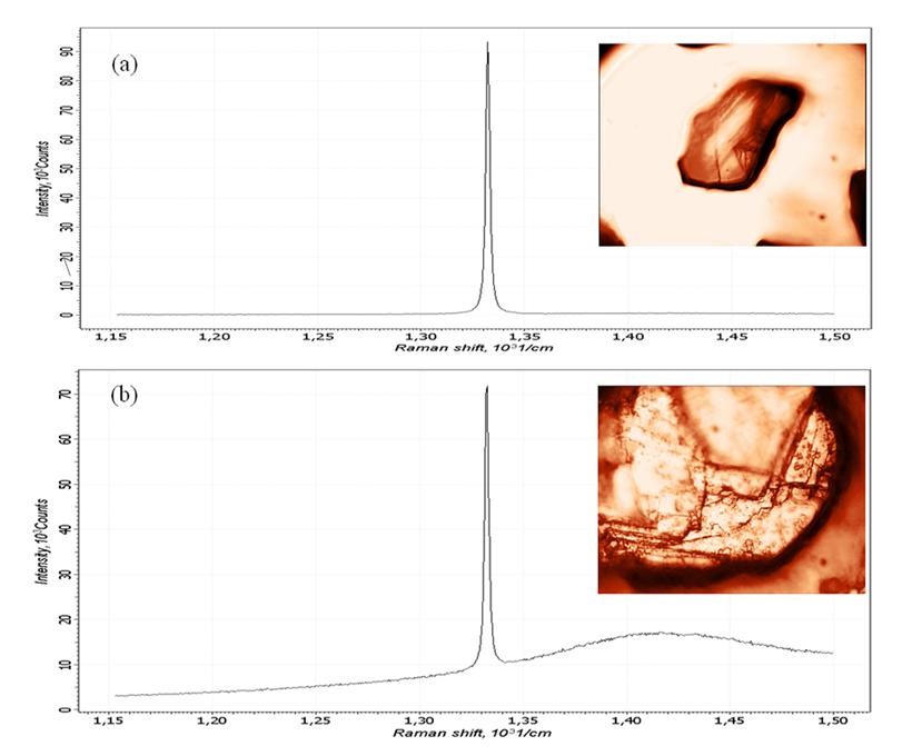 Спектры комбинационного рассеяния алмазов