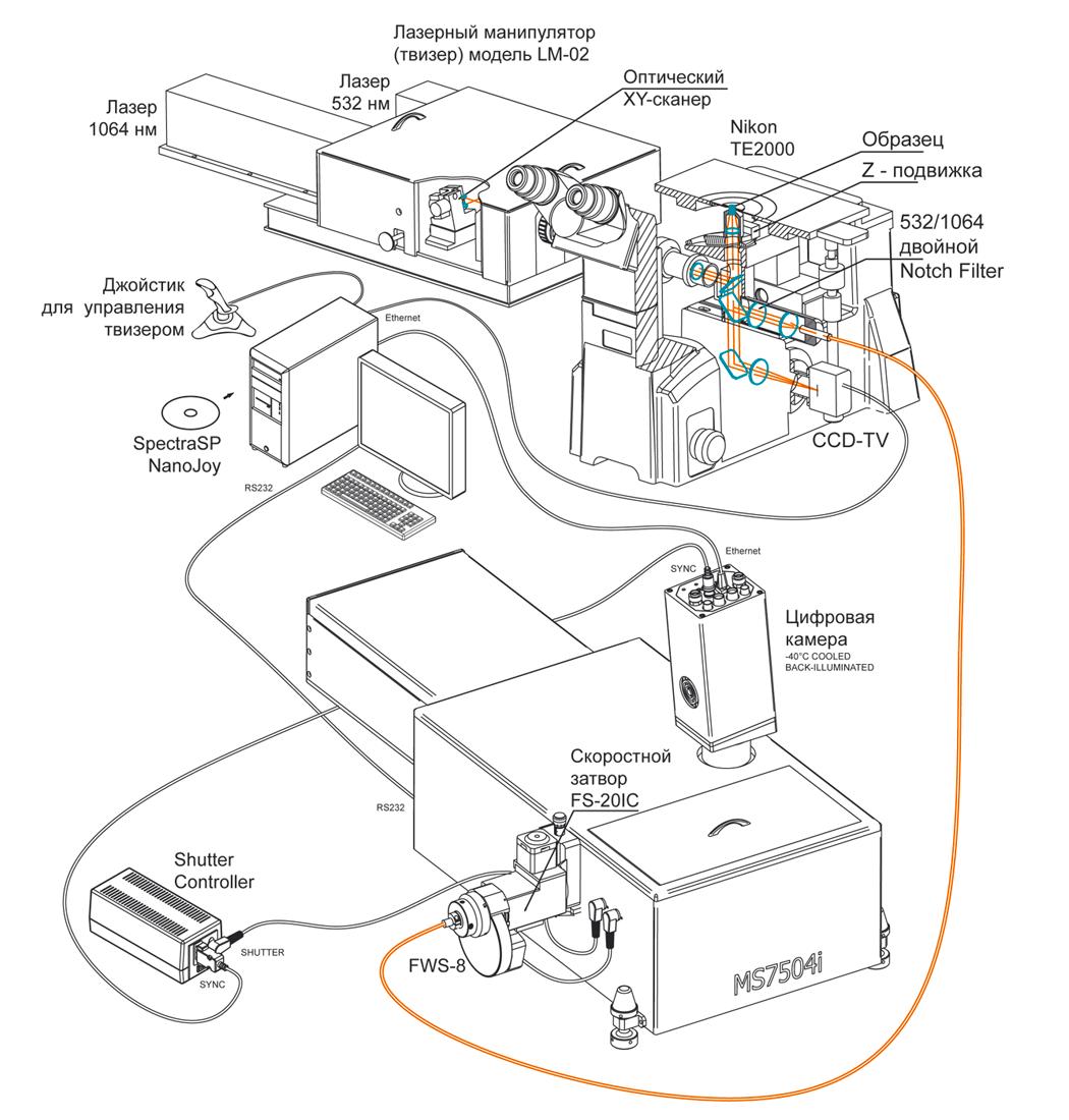 Рамановский микроспектрометр с лазерным манипулятором на базе монохроматора-спектрографа изображения MS7504i