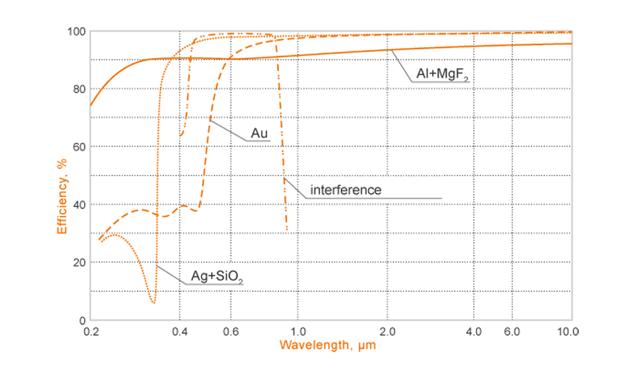 Reflectance efficiency for different optic coatings