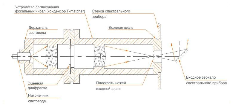 Схема F/# matcher