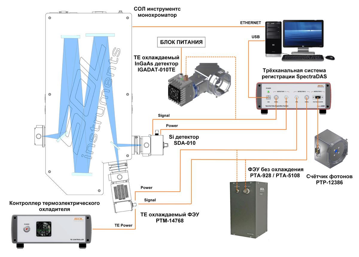 SpectraDAS: пример подключения оборудования для регистрации спектров