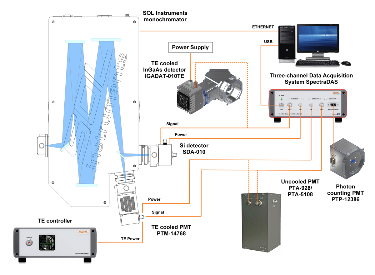 SpectraDAS: an example of the spectra measurement setup