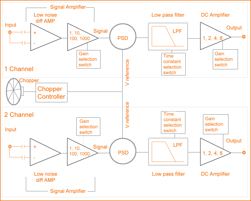 Block diagram of the lock-in amplifier SpectraLIA