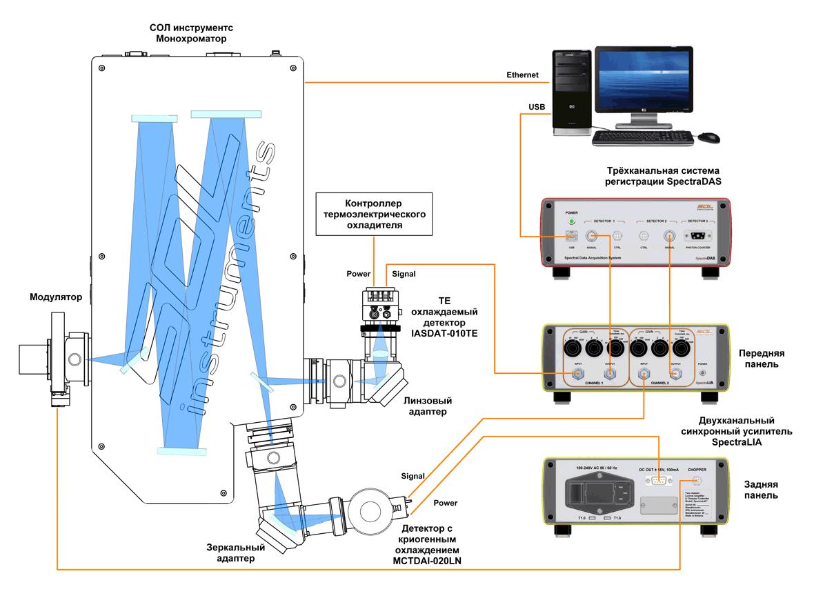 Схема подключения оборудования для регистрации спектров