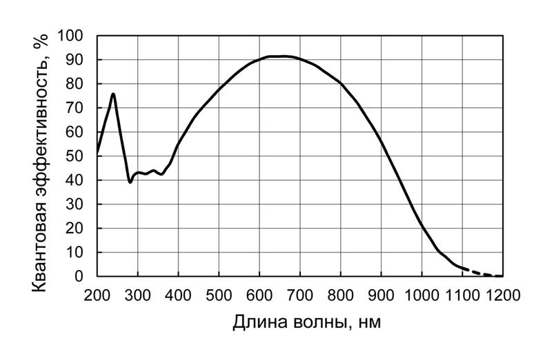 Спектральная чувствительность кaмеры HS 101H