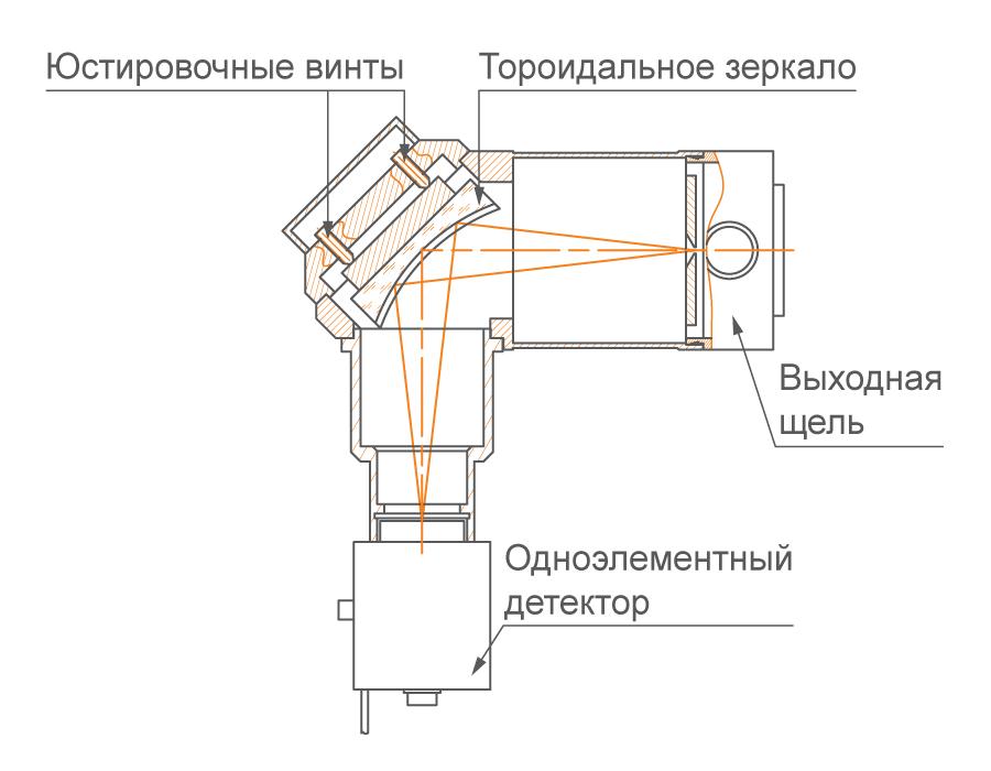 Зеркальный узел сопряжения с фотоприемником с малой приемной площадкой